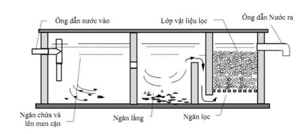 cấu tạo bể phốt 3 ngăn