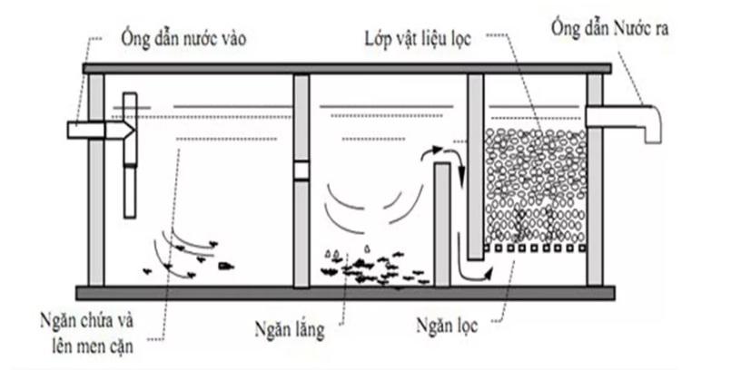 sơ đồ cấu tạo bể phốt 3 ngăn chi tiết