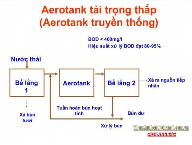 Phân loại bể Aerotank:
