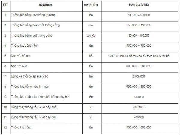 Bảng giá thông tắc chậu rửa bát tại Hà Nội